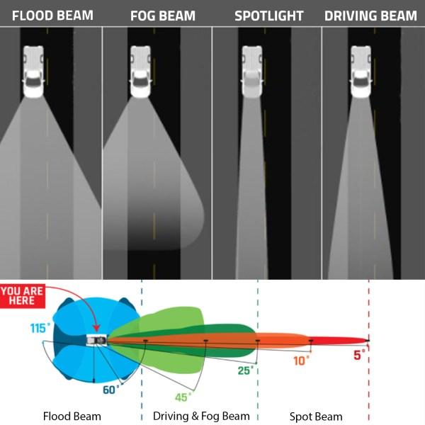 Off-Road LED Beam Patterns