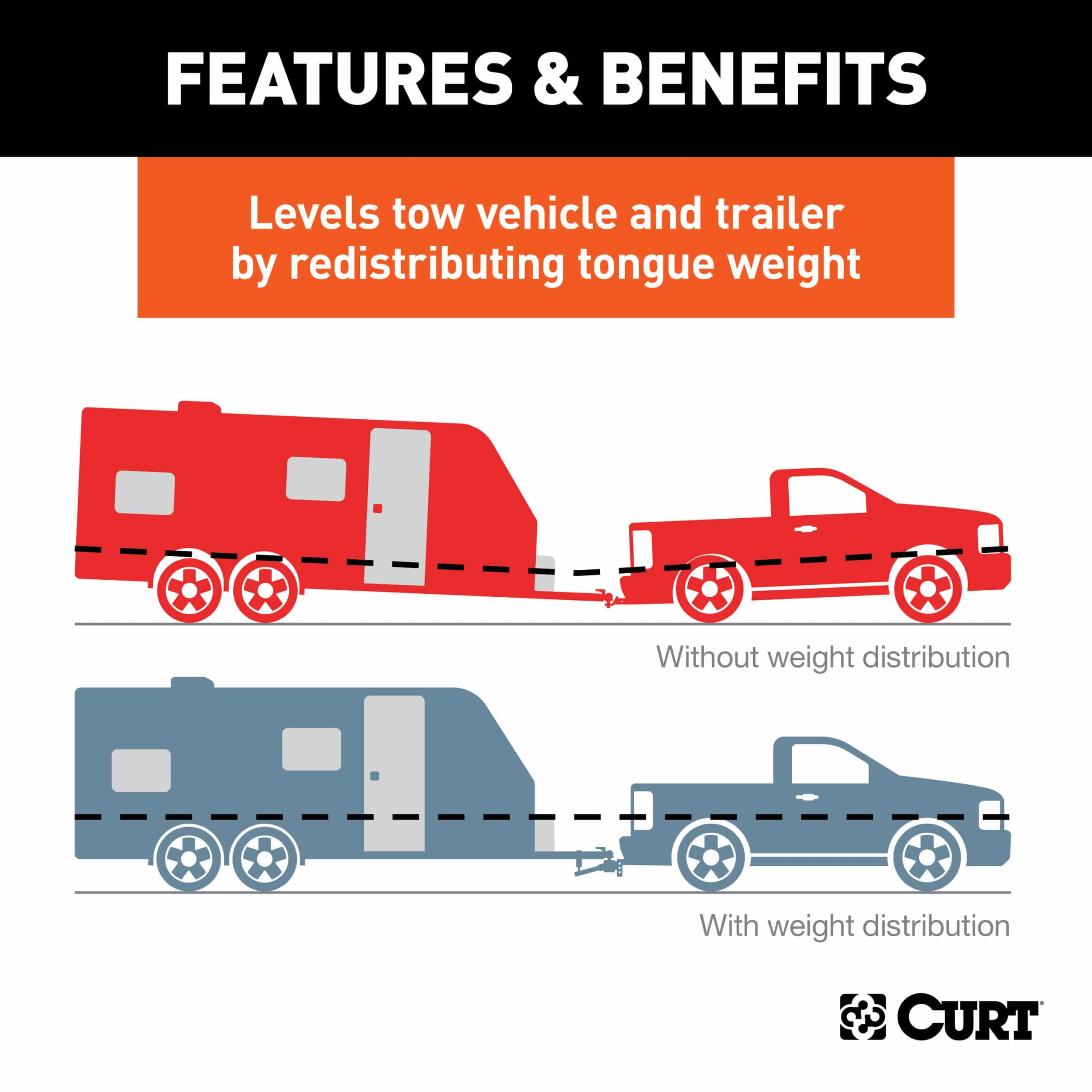 Level Trailer With Curt WD Hitch