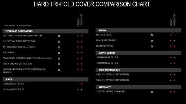 LOMAX Hard Tonneau Cover Comparison Guide